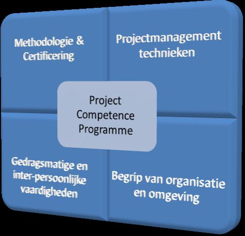 competentiekwadrant_NL