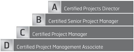 ipma-cert-four-steps